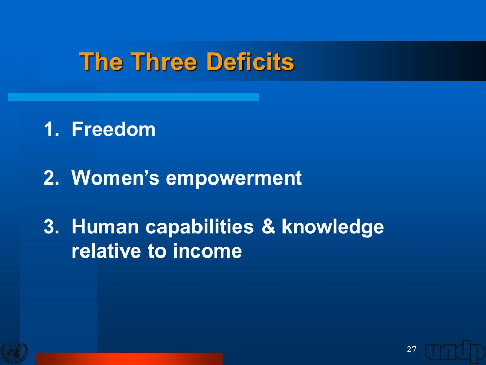 27 The Three Deficits 1. Freedom 2. Women's empowerment 3. Human capabilities & knowledge relative to income