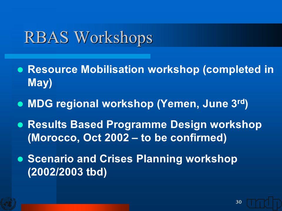 30 RBAS Workshops Resource Mobilisation workshop (completed in May) MDG regional workshop (Yemen, June 3 rd ) Results Based Programme Design workshop (Morocco, Oct 2002 – to be confirmed) Scenario and Crises Planning workshop (2002/2003 tbd)