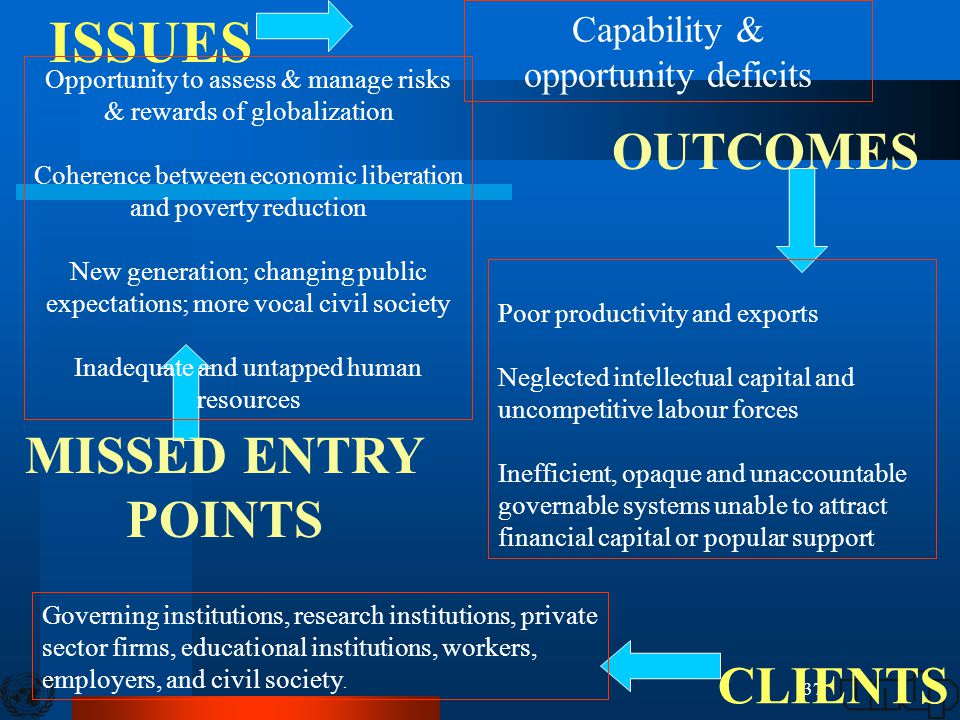 37 ISSUES Capability & opportunity deficits Poor productivity and exports Neglected intellectual capital and uncompetitive labour forces Inefficient, opaque and unaccountable governable systems unable to attract financial capital or popular support OUTCOMES CLIENTS Governing institutions, research institutions, private sector firms, educational institutions, workers, employers, and civil society.