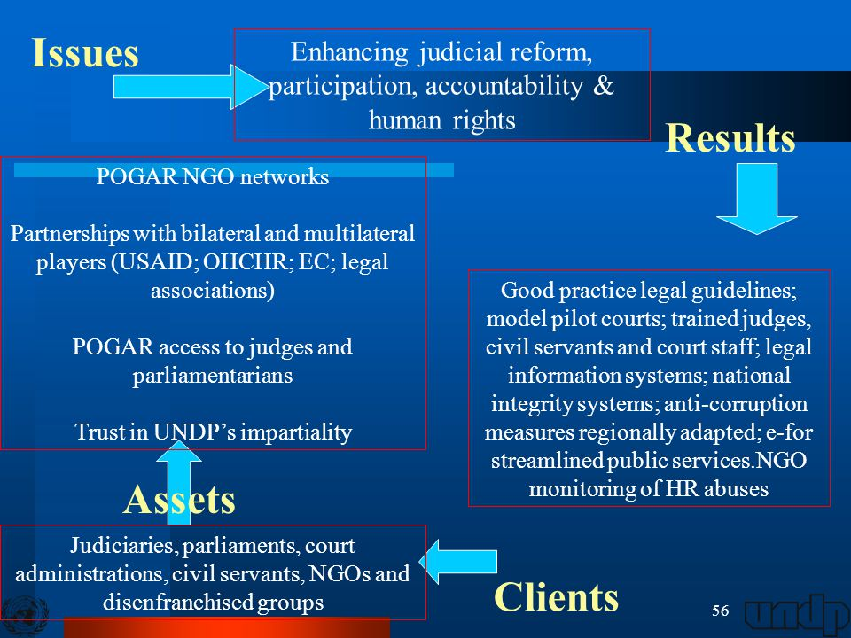 56 Enhancing judicial reform, participation, accountability & human rights Good practice legal guidelines; model pilot courts; trained judges, civil servants and court staff; legal information systems; national integrity systems; anti-corruption measures regionally adapted; e-for streamlined public services.NGO monitoring of HR abuses Judiciaries, parliaments, court administrations, civil servants, NGOs and disenfranchised groups POGAR NGO networks Partnerships with bilateral and multilateral players (USAID; OHCHR; EC; legal associations) POGAR access to judges and parliamentarians Trust in UNDP's impartiality Issues Results Assets Clients