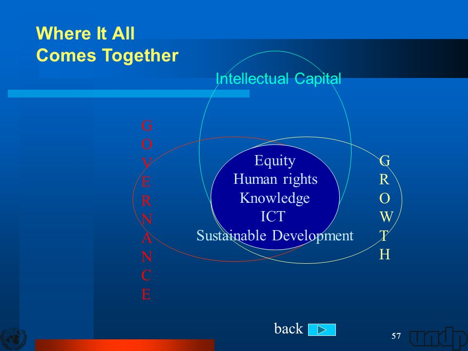 57 Intellectual Capital GROWTHGROWTH GOVERNANCEGOVERNANCE Equity Human rights Knowledge ICT Sustainable Development Where It All Comes Together back