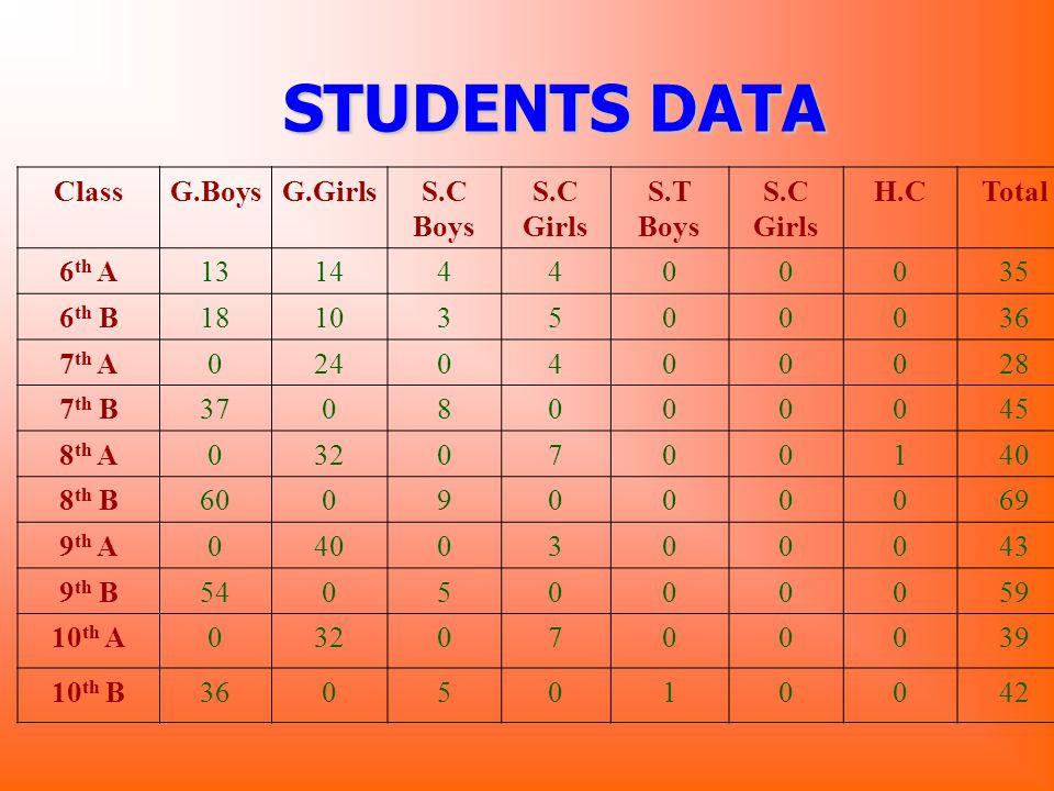 Name:-Khirod Ku.Parida. Post Held:- Peon. Qualification:-Matriculate.