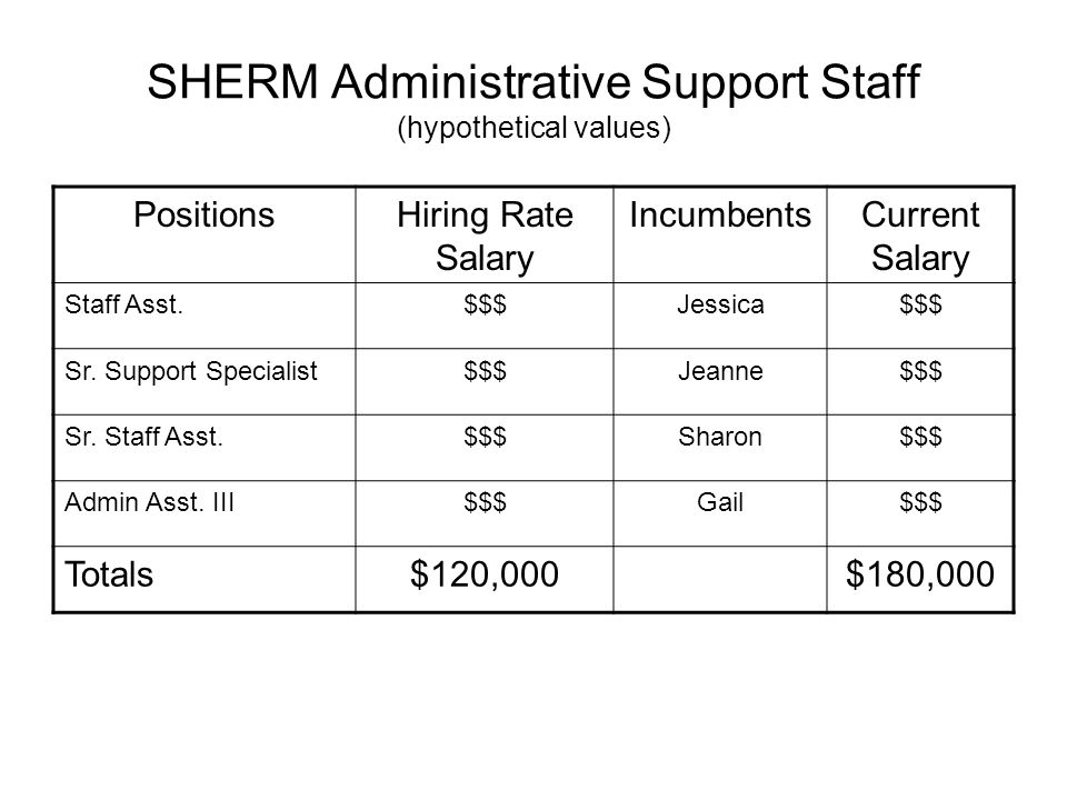 SHERM Administrative Support Staff (hypothetical values) PositionsHiring Rate Salary IncumbentsCurrent Salary Staff Asst.$$$Jessica$$$ Sr. Support Spe