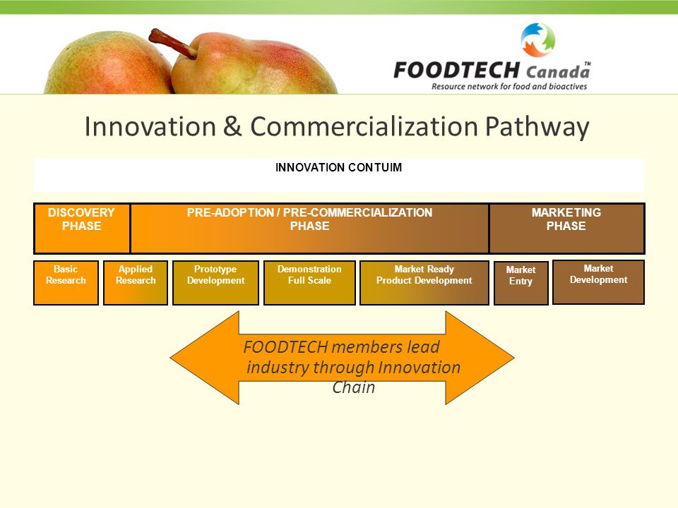 Innovation & Commercialization Pathway Basic Research Applied Research Prototype Development Demonstration Full Scale Market Ready Product Development Market Entry Market Development DISCOVERY PHASE PRE-ADOPTION / PRE-COMMERCIALIZATION PHASE MARKETING PHASE INNOVATION CONTUIM FOODTECH members lead industry through Innovation Chain