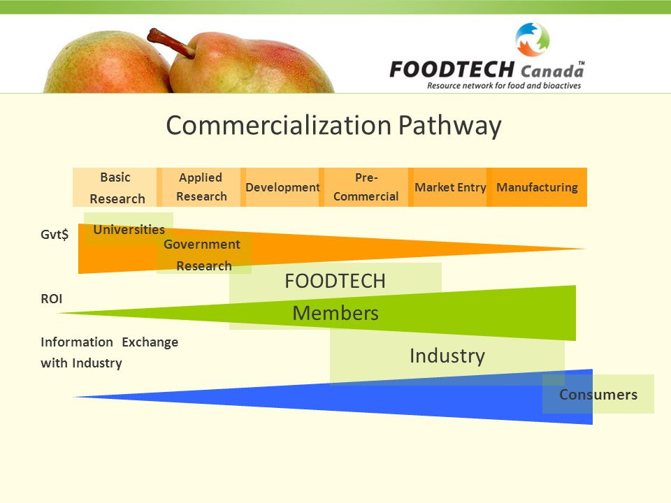 Commercialization Pathway Gvt$ ROI Information Exchange with Industry Basic Research Applied Research Development Pre- Commercial Market EntryManufacturing FOODTECH Members Universities Government Research Industry Consumers