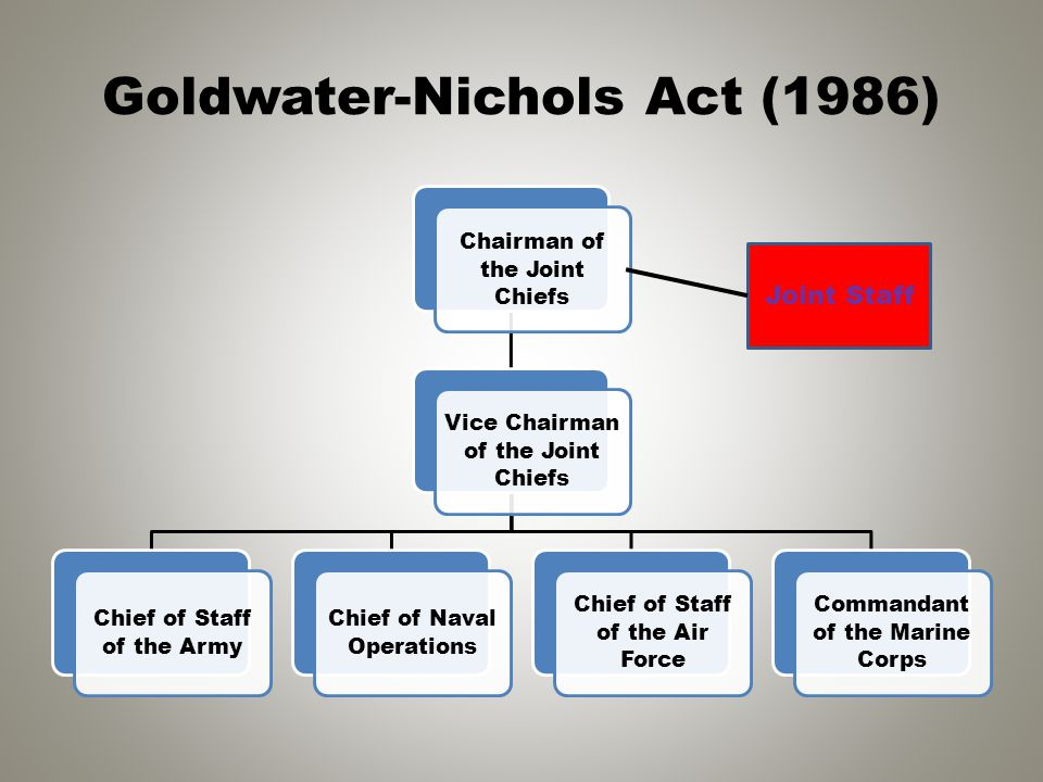Goldwater-Nichols Act (1986) Chairman of the Joint Chiefs Vice Chairman of the Joint Chiefs Chief of Staff of the Army Chief of Naval Operations Chief