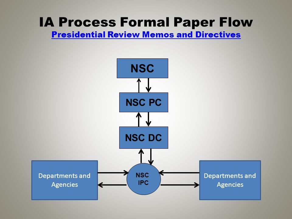 IA Process Formal Paper Flow Presidential Review Memos and Directives Presidential Review Memos and Directives NSC NSC PC NSC DC NSC IPC Departments a