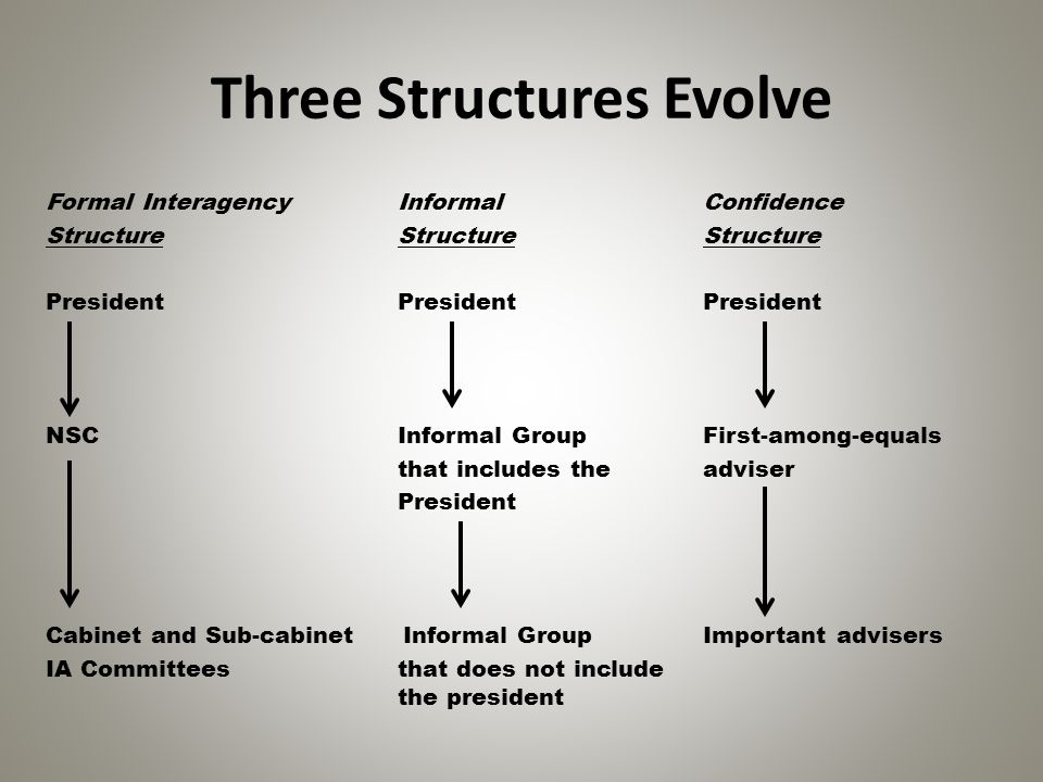Three Structures Evolve Formal Interagency Informal Confidence Structure Structure Structure President President President NSC Informal Group First-am