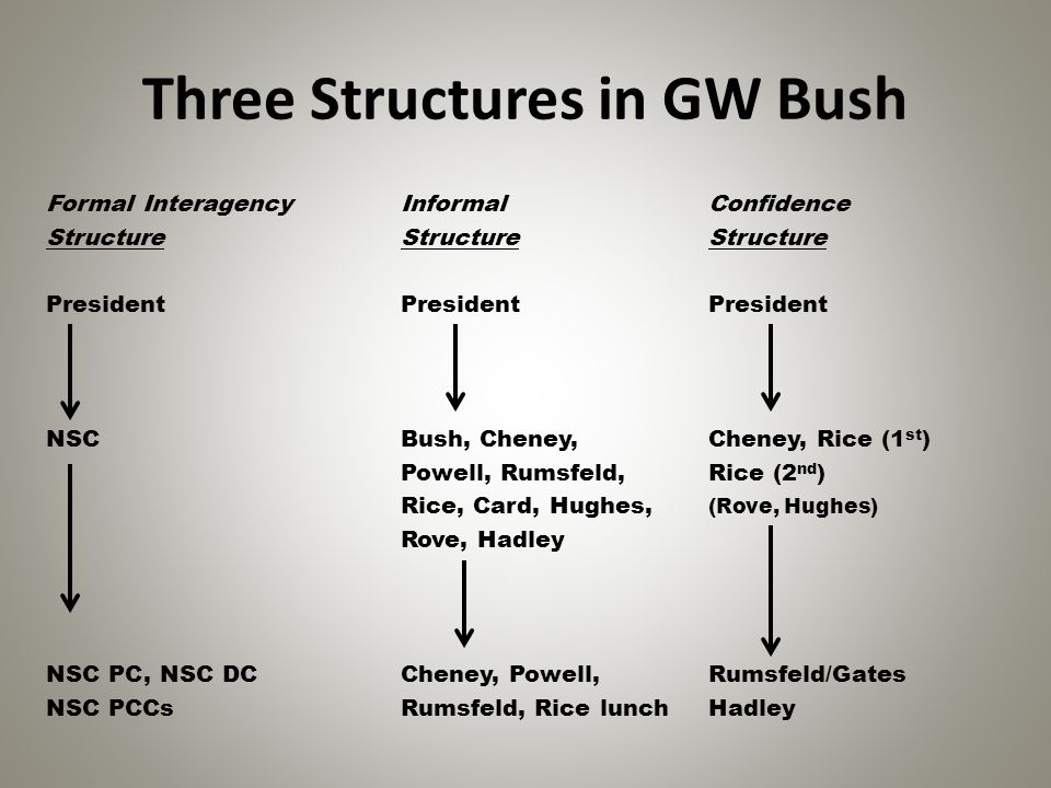 Three Structures in GW Bush Formal Interagency Informal Confidence Structure Structure Structure President President President NSC Bush, Cheney, Chene
