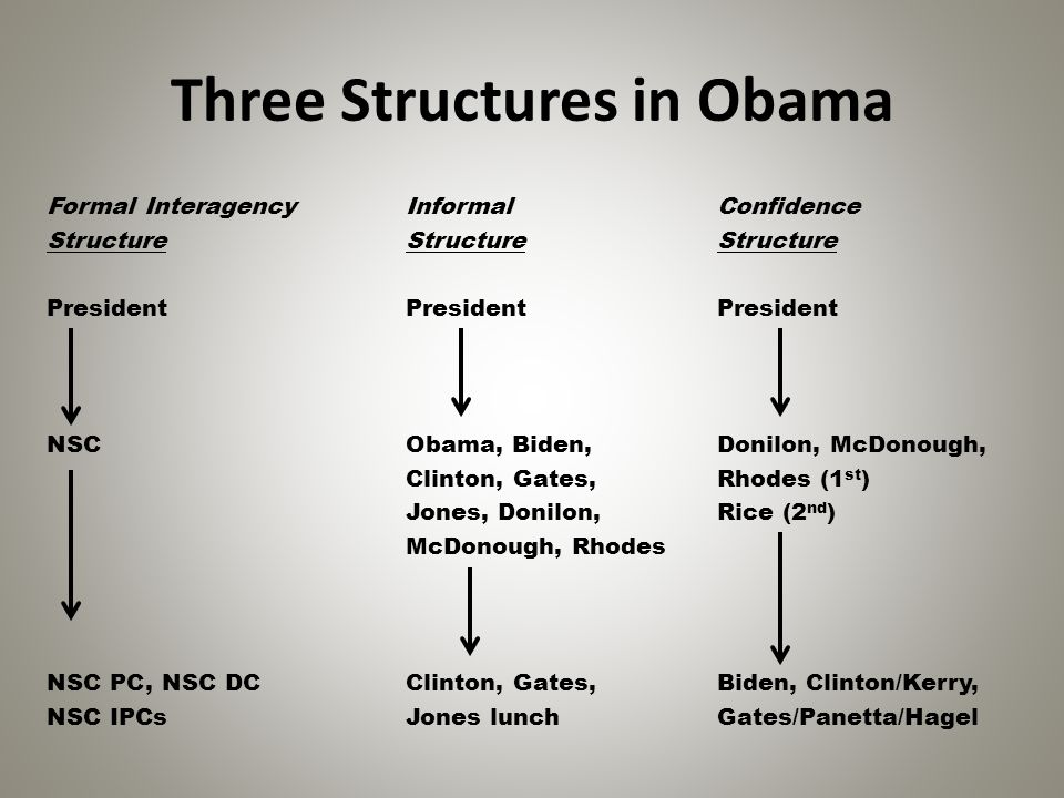 Three Structures in Obama Formal Interagency Informal Confidence Structure Structure Structure President President President NSC Obama, Biden, Donilon