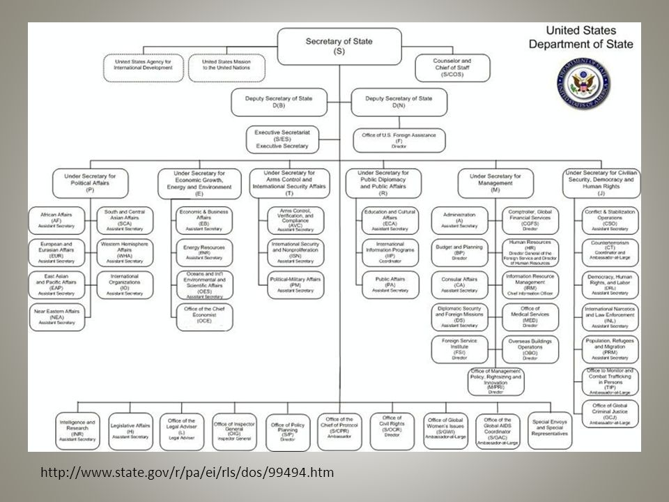 Three Structures in GW Bush Formal Interagency Informal Confidence Structure Structure Structure President President President NSC Bush, Cheney, Cheney, Rice (1 st ) Powell, Rumsfeld, Rice (2 nd ) Rice, Card, Hughes, (Rove, Hughes) Rove, Hadley NSC PC, NSC DC Cheney, Powell, Rumsfeld/Gates NSC PCCs Rumsfeld, Rice lunch Hadley