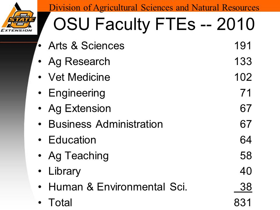 Division of Agricultural Sciences and Natural Resources OSU Faculty FTEs -- 2010 Arts & Sciences191 Ag Research133 Vet Medicine102 Engineering 71 Ag Extension 67 Business Administration 67 Education 64 Ag Teaching 58 Library 40 Human & Environmental Sci.