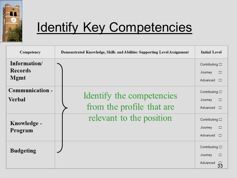 33 Identify Key Competencies CompetencyDemonstrated Knowledge, Skills and Abilities Supporting Level AssignmentInitial Level Information/ Records Mgmt Contributing  Journey  Advanced  Contributing  Journey  Advanced  Knowledge - Program Contributing  Journey  Advanced  Budgeting Contributing  Journey  Advanced  Identify the competencies from the profile that are relevant to the position Communication - Verbal