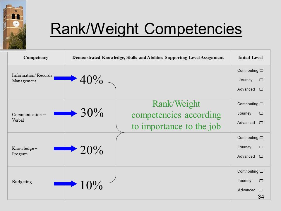 34 Rank/Weight Competencies CompetencyDemonstrated Knowledge, Skills and Abilities Supporting Level AssignmentInitial Level Information/ Records Management Contributing  Journey  Advanced  Communication – Verbal Contributing  Journey  Advanced  Knowledge – Program Contributing  Journey  Advanced  Budgeting Contributing  Journey  Advanced  40% 30% 20% 10% Rank/Weight competencies according to importance to the job