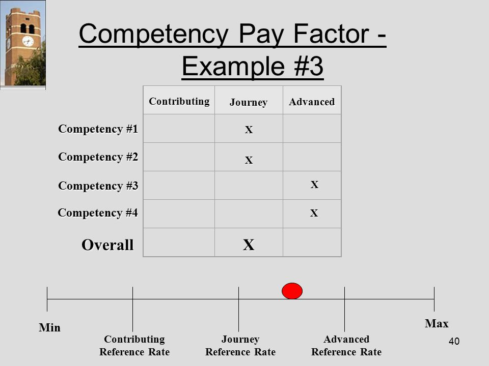 40 Competency Pay Factor - Example #3 Competency #1 X Competency #2 Competency #3 Competency #4 Overall Contributing Journey Advanced X X X X Min Max Contributing Reference Rate Journey Reference Rate Advanced Reference Rate