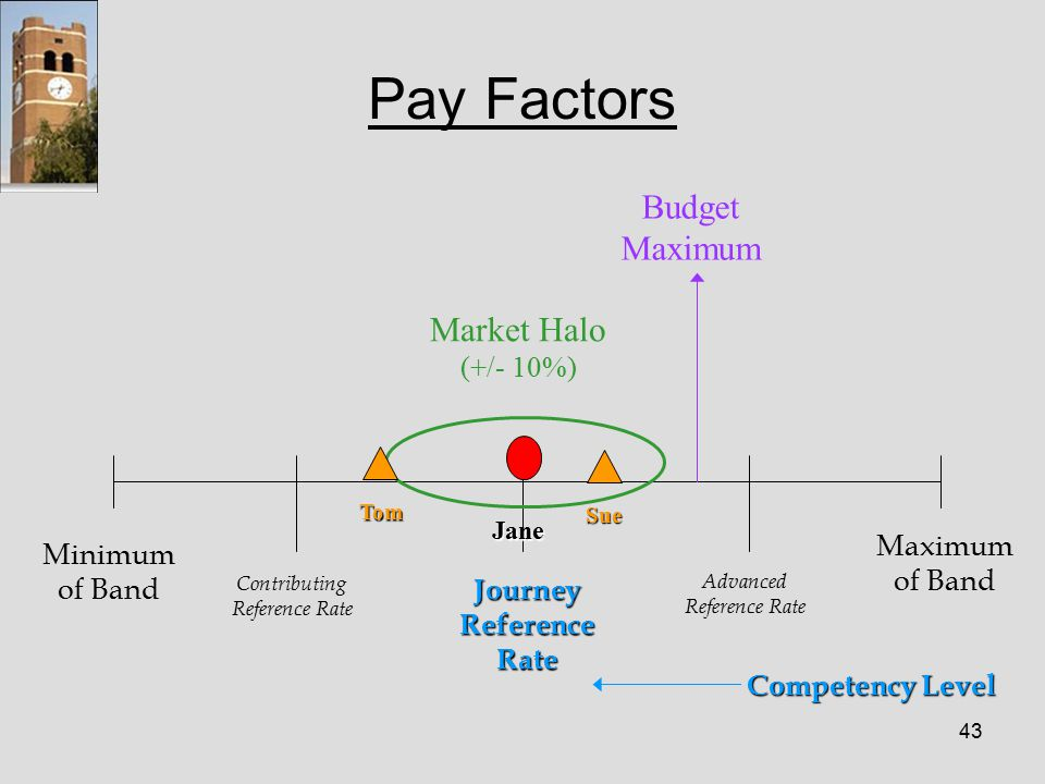 43 Pay Factors Minimum of Band Contributing Reference Rate Journey Reference Rate Advanced Reference Rate Maximum of Band Budget Maximum Market Halo (+/- 10%) Competency Level Tom Sue Jane