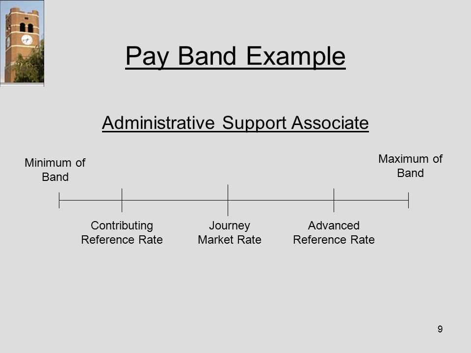 9 Pay Band Example Administrative Support Associate Minimum of Band Contributing Reference Rate Journey Market Rate Advanced Reference Rate Maximum of Band
