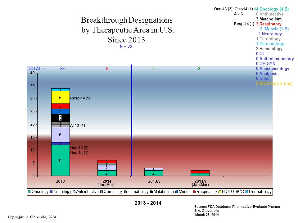 Breakthrough Designations by Therapeutic Area in U.S.