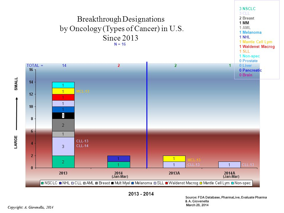 Breakthrough Designations by Oncology (Types of Cancer) in U.S.