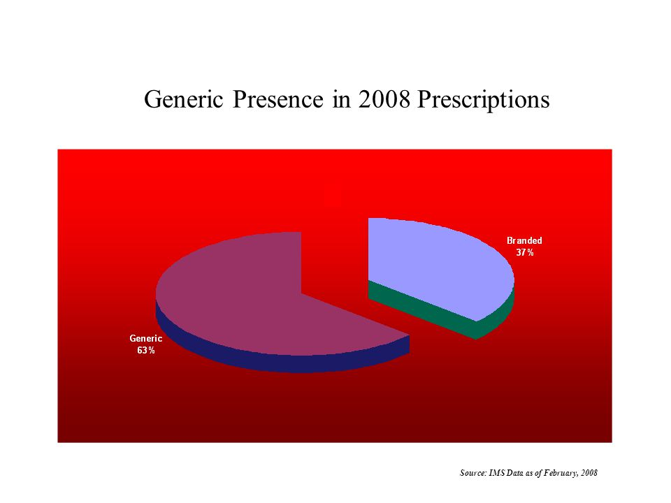 Source: IMS Data as of February, 2008 Generic Presence in 2008 Prescriptions