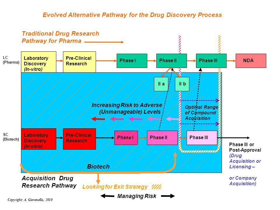 FDA CDER & CBER Breakthrough Therapy Designations In the FDA SIA (Safety and Innovation Act) of 2012, in Section 902, the FDA allowed for BREAKTHROUGH THERAPY DESIGNATIONS in order to expedite development and review of drugs for life-threatening and serious diseases.