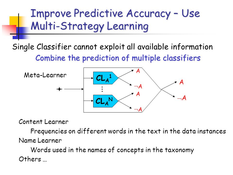 Improve Predictive Accuracy – Use Multi-Strategy Learning Single Classifier cannot exploit all available information Combine the prediction of multiple classifiers CL A 1 A AA A AA CL A N A AA … Content Learner Frequencies on different words in the text in the data instances Name Learner Words used in the names of concepts in the taxonomy Others … Meta-Learner