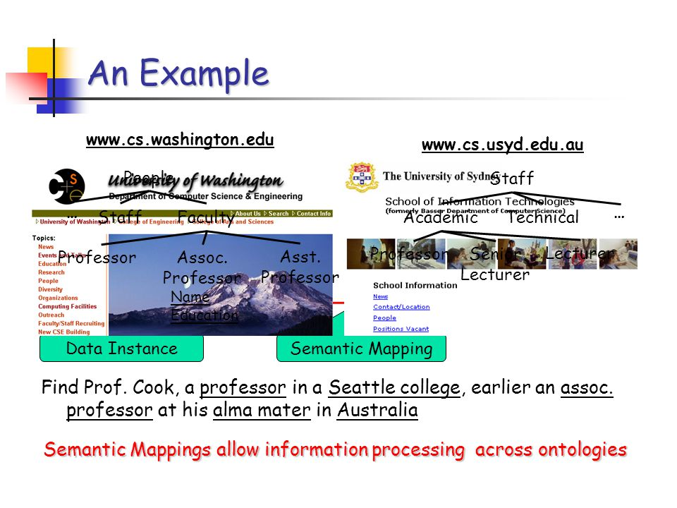An Example Semantic Mappings allow information processing across ontologies www.cs.washington.edu www.cs.usyd.edu.au James Cook PhD, U Sydney Data Instance Find Prof.