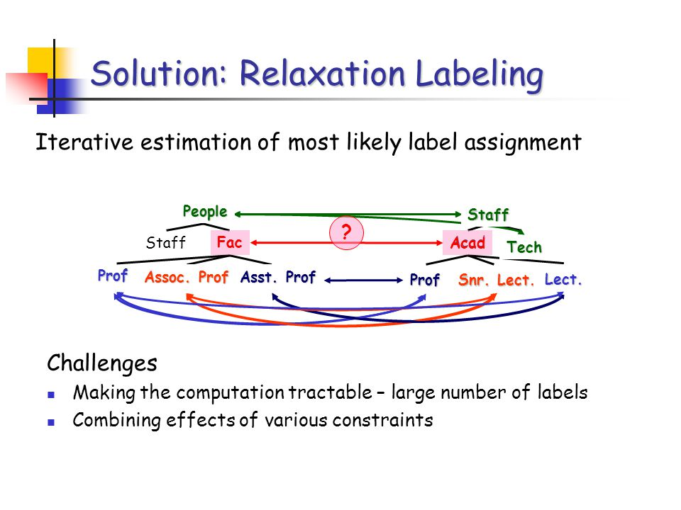 Acad Solution: Relaxation Labeling Iterative estimation of most likely label assignment Staff People Staff Fac Prof Assoc.