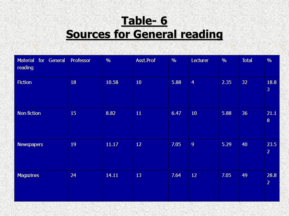 Table- 6 Sources for General reading Material for General reading Professor%Asst.Prof%Lecturer%Total% Fiction1810.58105.8842.3532 18.8 3 Non fiction 158.82116.47105.8836 21.1 8 Newspapers1911.17127.0595.2940 23.5 2 Magazines2414.11137.64127.0549 28.8 2