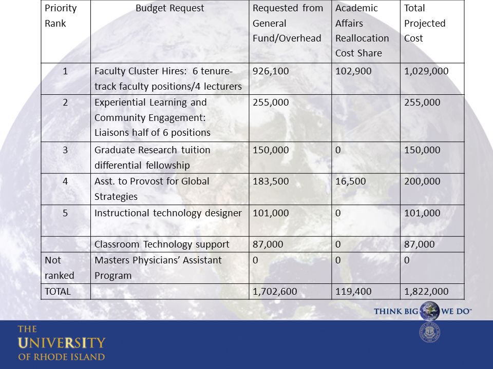 Priority Rank Budget Request Requested from General Fund/Overhead Academic Affairs Reallocation Cost Share Total Projected Cost 1 Faculty Cluster Hires: 6 tenure- track faculty positions/4 lecturers 926,100102,9001,029,000 2 Experiential Learning and Community Engagement: Liaisons half of 6 positions 255,000 3 Graduate Research tuition differential fellowship 150,0000 4 Asst.