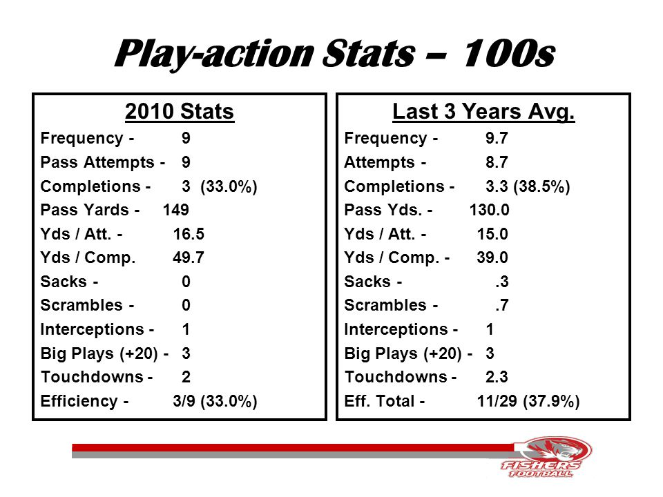 Play-action Stats – 100s 2010 Stats Frequency - 9 Pass Attempts - 9 Completions - 3 (33.0%) Pass Yards - 149 Yds / Att.