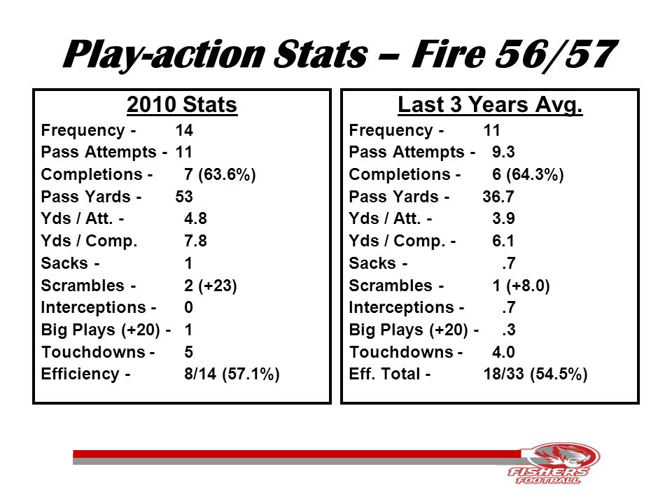 Play-action Stats – Fire 56/57 2010 Stats Frequency -14 Pass Attempts -11 Completions - 7 (63.6%) Pass Yards - 53 Yds / Att.
