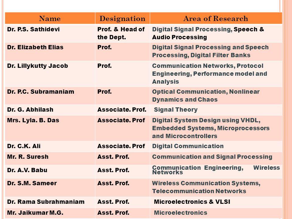 NameDesignationArea of Research Dr. P.S. Sathidevi Prof.