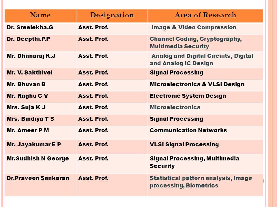 NameDesignationArea of Research Dr. Sreelekha.GAsst.