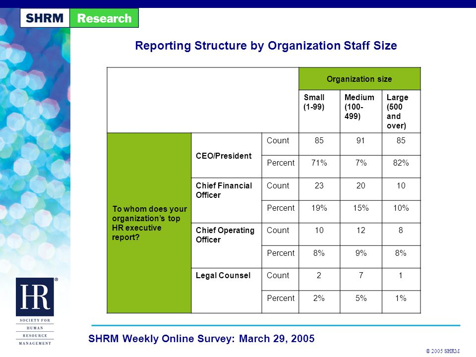 © 2005 SHRM SHRM Weekly Online Survey: March 29, 2005 Reporting Structure by Organization Staff Size Organization size Small (1-99) Medium (100- 499) Large (500 and over) To whom does your organization's top HR executive report.