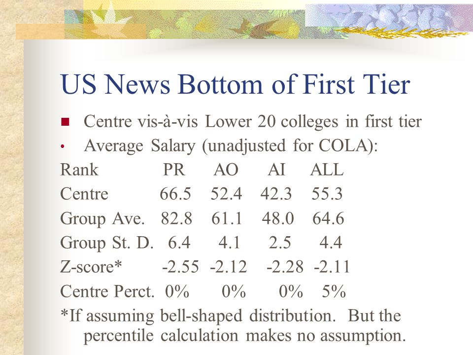 US News Bottom of First Tier Centre vis-à-vis Lower 20 colleges in first tier Average Salary (unadjusted for COLA): Rank PR AO AI ALL Centre 66.5 52.4