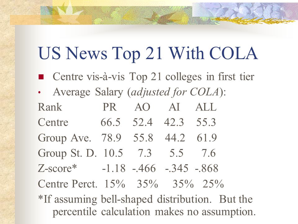 US News Top 21 With COLA Centre vis-à-vis Top 21 colleges in first tier Average Salary (adjusted for COLA): Rank PR AO AI ALL Centre 66.5 52.4 42.3 55.3 Group Ave.