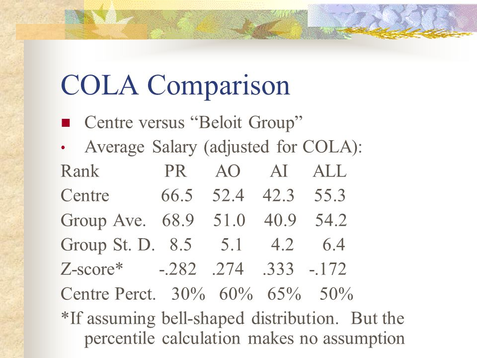 """COLA Comparison Centre versus """"Beloit Group"""" Average Salary (adjusted for COLA): Rank PR AO AI ALL Centre 66.5 52.4 42.3 55.3 Group Ave. 68.9 51.0 40."""