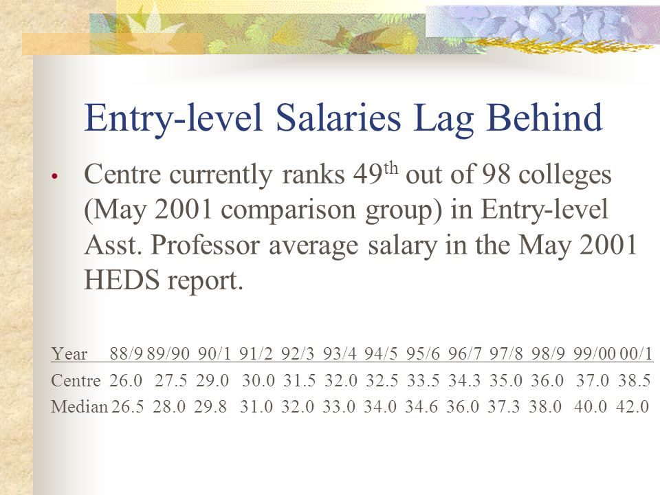 Entry-level Salaries Lag Behind Centre currently ranks 49 th out of 98 colleges (May 2001 comparison group) in Entry-level Asst. Professor average sal