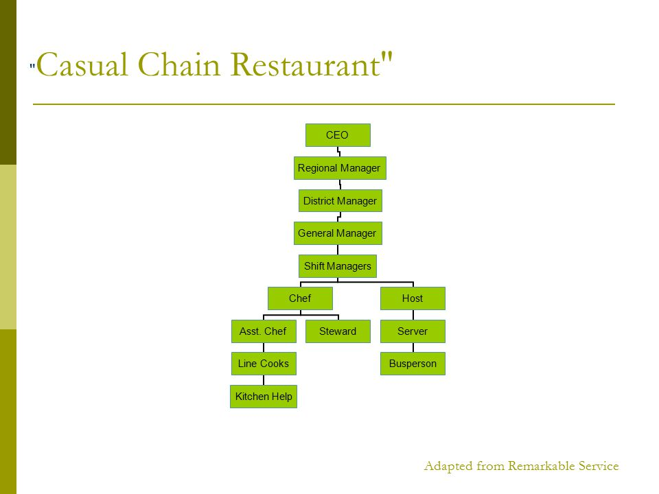 Adapted from Remarkable Service CEO Regional Manager District Manager General Manager Shift Managers Chef Asst.