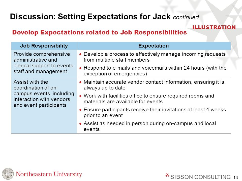 13 Discussion: Setting Expectations for Jack continued Develop Expectations related to Job Responsibilities Job ResponsibilityExpectation Provide comprehensive administrative and clerical support to events staff and management  Develop a process to effectively manage incoming requests from multiple staff members  Respond to e-mails and voicemails within 24 hours (with the exception of emergencies) Assist with the coordination of on- campus events, including interaction with vendors and event participants  Maintain accurate vendor contact information, ensuring it is always up to date  Work with facilities office to ensure required rooms and materials are available for events  Ensure participants receive their invitations at least 4 weeks prior to an event  Assist as needed in person during on-campus and local events ILLUSTRATION
