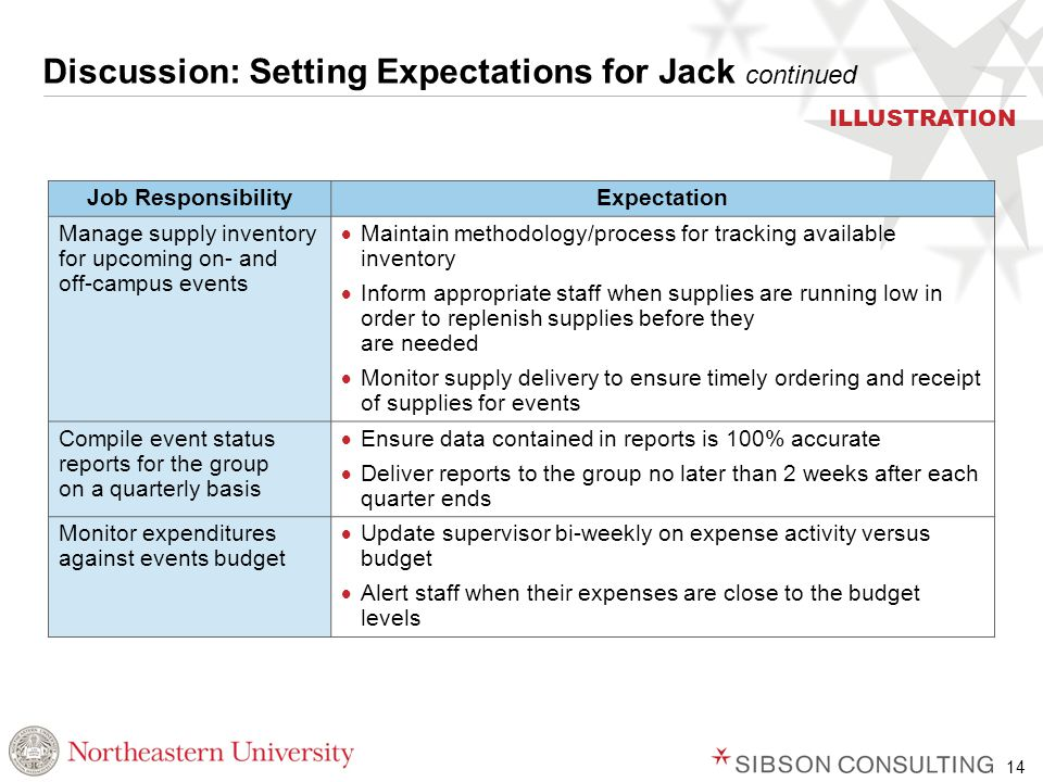 14 Discussion: Setting Expectations for Jack continued Job ResponsibilityExpectation Manage supply inventory for upcoming on- and off-campus events  Maintain methodology/process for tracking available inventory  Inform appropriate staff when supplies are running low in order to replenish supplies before they are needed  Monitor supply delivery to ensure timely ordering and receipt of supplies for events Compile event status reports for the group on a quarterly basis  Ensure data contained in reports is 100% accurate  Deliver reports to the group no later than 2 weeks after each quarter ends Monitor expenditures against events budget  Update supervisor bi-weekly on expense activity versus budget  Alert staff when their expenses are close to the budget levels ILLUSTRATION
