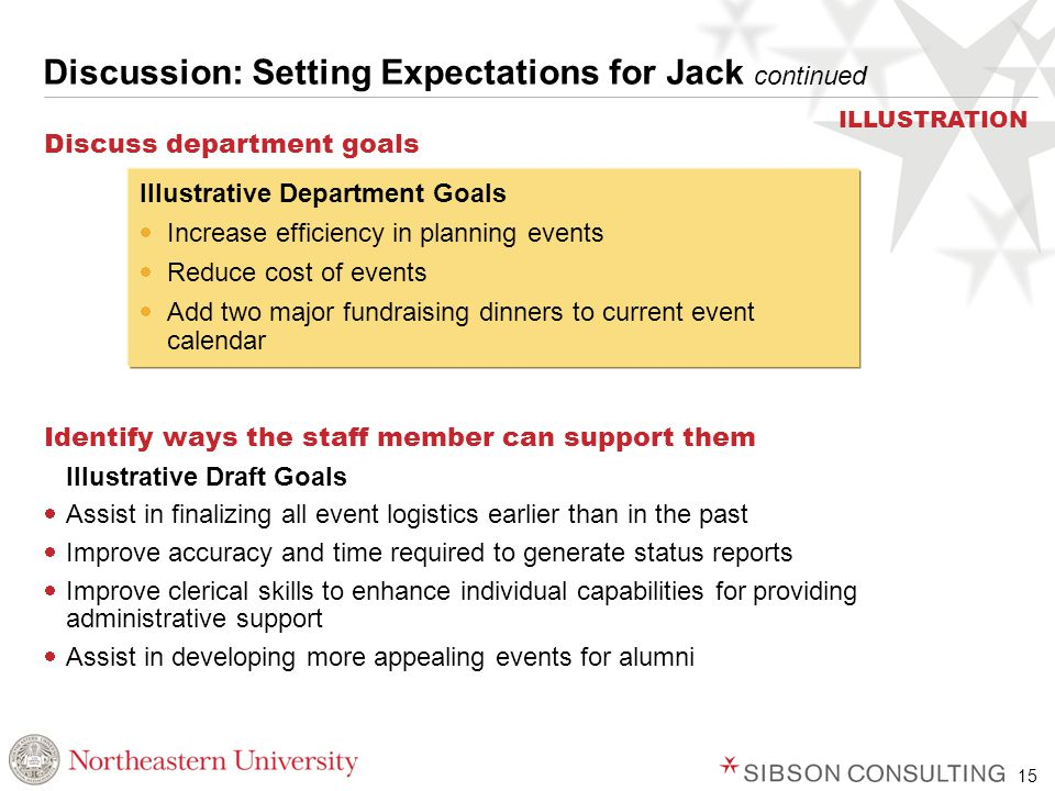 15 Discussion: Setting Expectations for Jack continued Discuss department goals Identify ways the staff member can support them Illustrative Draft Goals  Assist in finalizing all event logistics earlier than in the past  Improve accuracy and time required to generate status reports  Improve clerical skills to enhance individual capabilities for providing administrative support  Assist in developing more appealing events for alumni Illustrative Department Goals  Increase efficiency in planning events  Reduce cost of events  Add two major fundraising dinners to current event calendar ILLUSTRATION