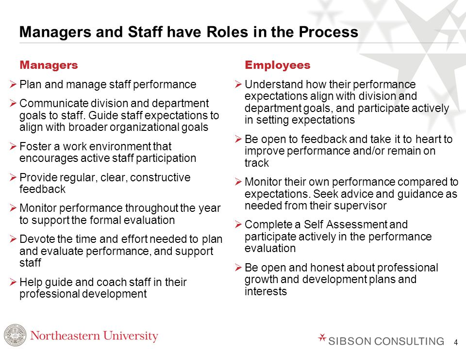 4 Managers and Staff have Roles in the Process Managers  Plan and manage staff performance  Communicate division and department goals to staff.