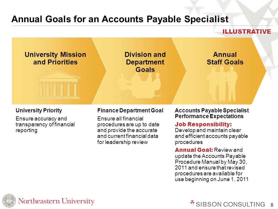 8 Annual Goals for an Accounts Payable Specialist University Priority Ensure accuracy and transparency of financial reporting Finance Department Goal Ensure all financial procedures are up to date and provide the accurate and current financial data for leadership review Accounts Payable Specialist Performance Expectations Job Responsibility: Develop and maintain clear and efficient accounts payable procedures Annual Goal: Review and update the Accounts Payable Procedure Manual by May 30, 2011 and ensure that revised procedures are available for use beginning on June 1, 2011 University Mission and Priorities Division and Department Goals Annual Staff Goals ILLUSTRATIVE 8