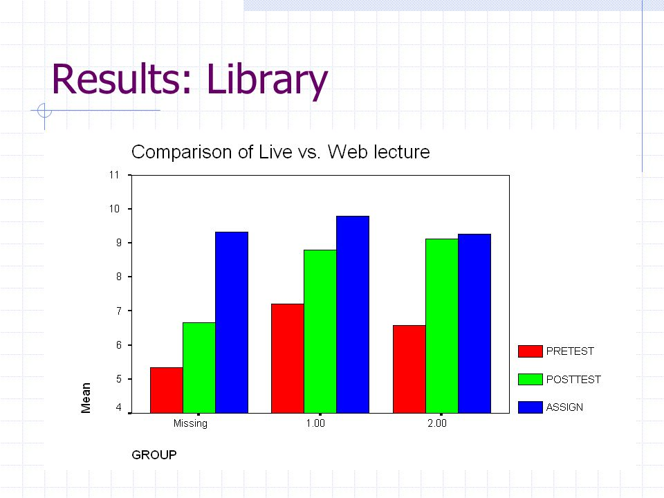 Results: Library