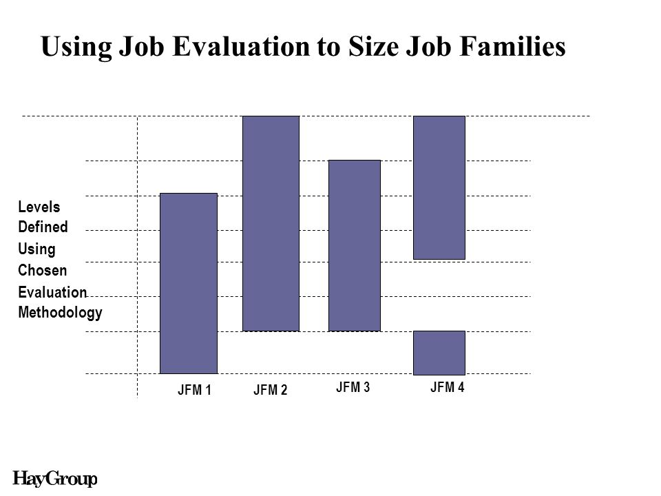Using Job Evaluation to Size Job Families Levels Defined Using Chosen Evaluation Methodology JFM 1JFM 2 JFM 3 JFM 4