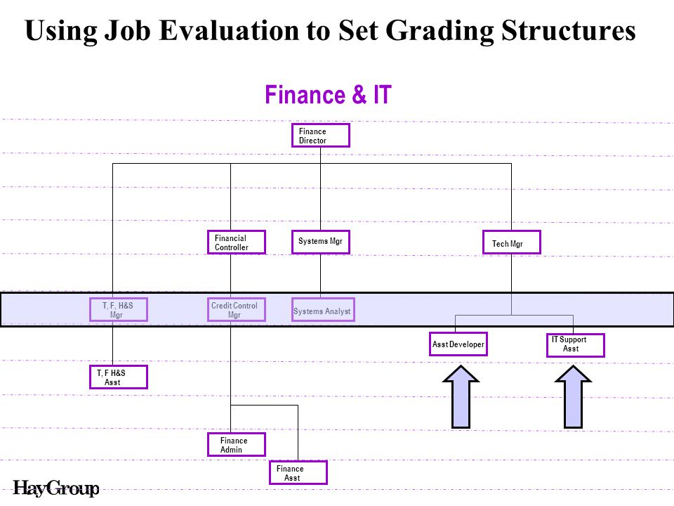 Using Job Evaluation to Set Grading Structures Finance & IT Finance Director Tech Mgr Systems Mgr Financial Controller T, F H&S Asst Finance Admin T, F, H&S Mgr Credit Control Mgr Finance Asst Systems Analyst Asst Developer IT Support Asst