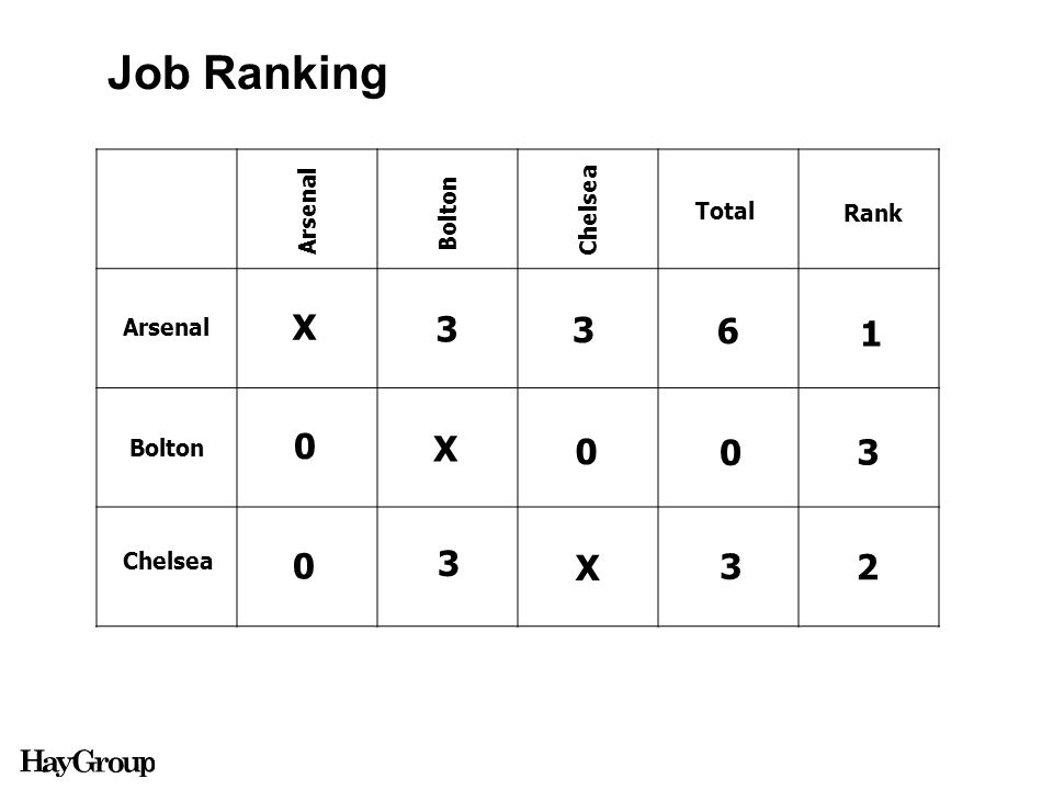 Arsenal Bolton Chelsea Arsenal Bolton Chelsea X X X 3 3 3 0 0 0 Total Rank 3 0 3 6 1 2 Job Ranking