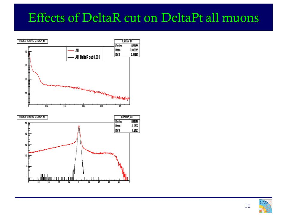 10 Effects of DeltaR cut on DeltaPt all muons